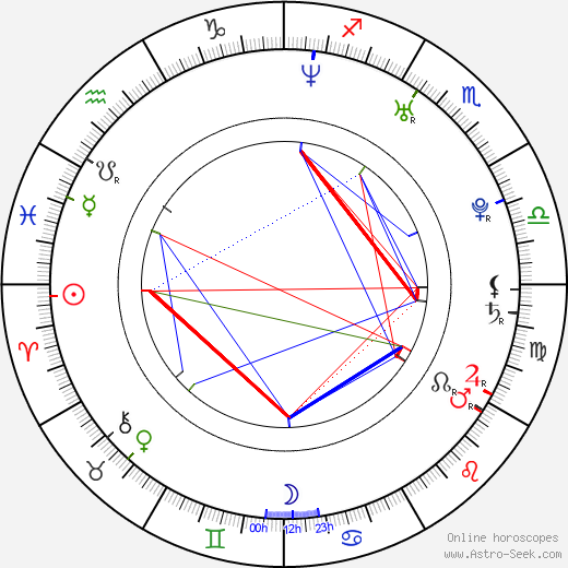 Russell Howard astro natal birth chart, Russell Howard horoscope, astrology