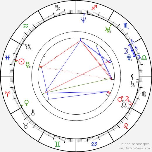 Sanna Bråding astro natal birth chart, Sanna Bråding horoscope, astrology
