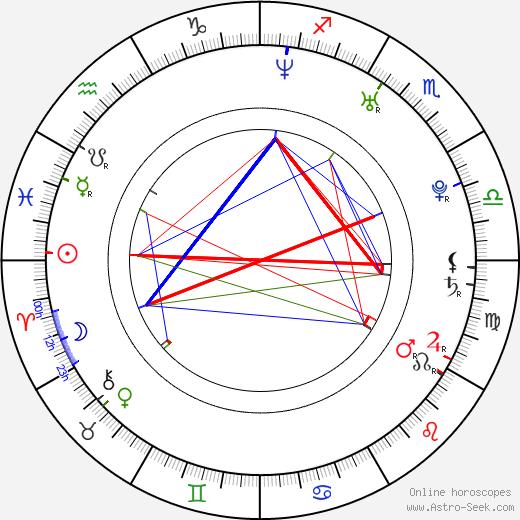 София Майлс Sophia Myles день рождения гороскоп, Sophia Myles Натальная карта онлайн