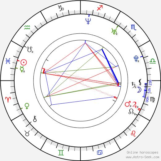Санни Лэйн Sunny Lane день рождения гороскоп, Sunny Lane Натальная карта онлайн