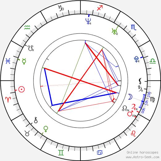 Tae-hee Kim birth chart, Tae-hee Kim astro natal horoscope, astrology