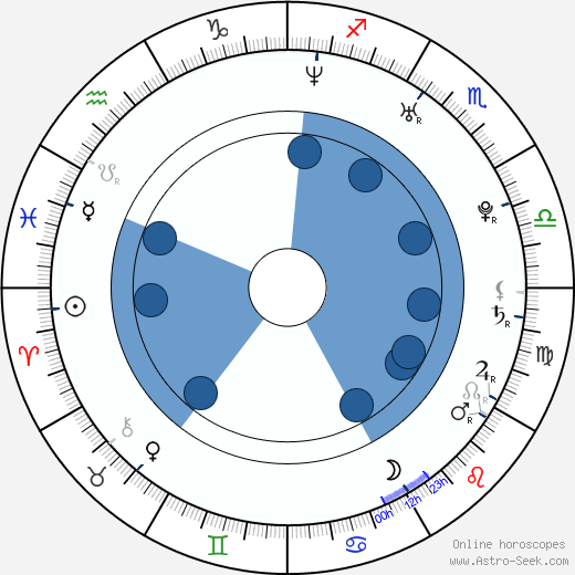 Tinsel Korey wikipedia, horoscope, astrology, instagram