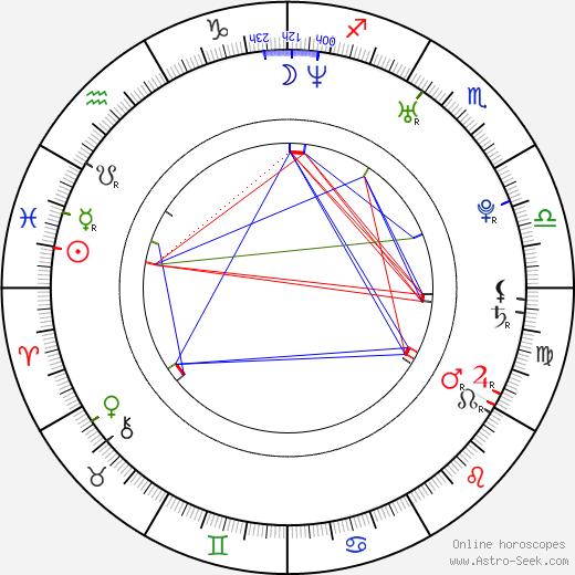 Vincent Vittorio tema natale, oroscopo, Vincent Vittorio oroscopi gratuiti, astrologia