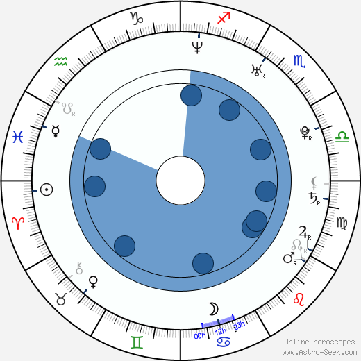 Vít Klusák wikipedia, horoscope, astrology, instagram
