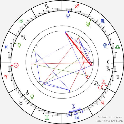 Vít Klusák astro natal birth chart, Vít Klusák horoscope, astrology