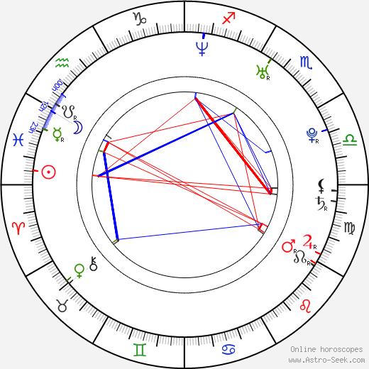 Ye-won Kang astro natal birth chart, Ye-won Kang horoscope, astrology