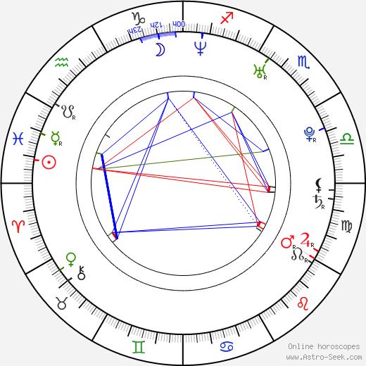 Yuriy Chursin astro natal birth chart, Yuriy Chursin horoscope, astrology
