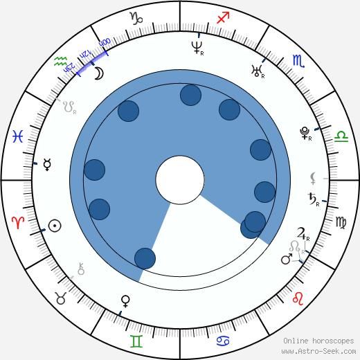Albert Hammond Jr. wikipedia, horoscope, astrology, instagram