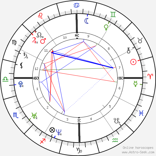 Алексис Торп Alexis Thorpe день рождения гороскоп, Alexis Thorpe Натальная карта онлайн
