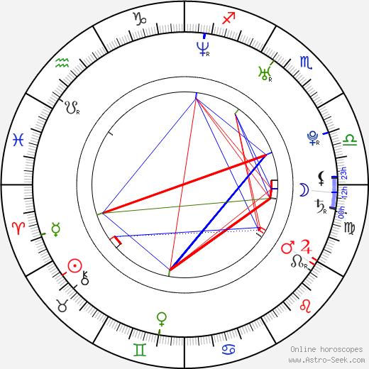 Amin Joseph astro natal birth chart, Amin Joseph horoscope, astrology