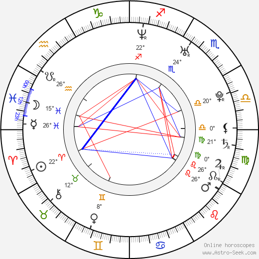 Argo Aadli birth chart, biography, wikipedia 2019, 2020