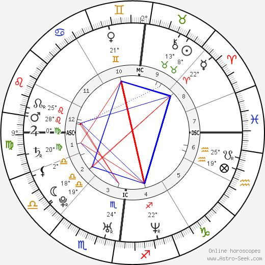 Bradley Wiggins birth chart, biography, wikipedia 2019, 2020