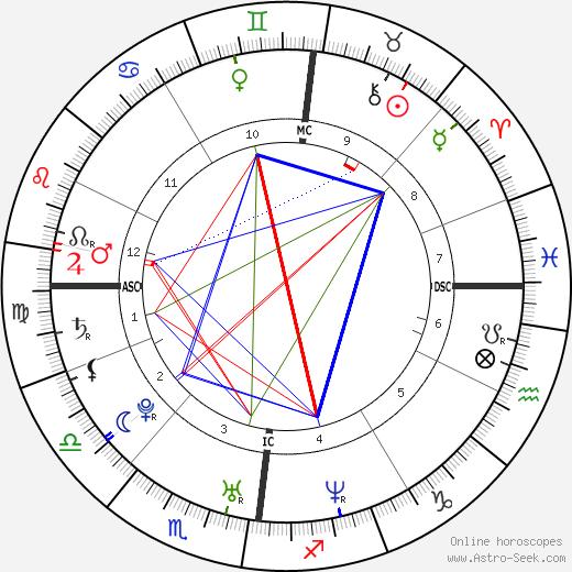 Bradley Wiggins birth chart, Bradley Wiggins astro natal horoscope, astrology