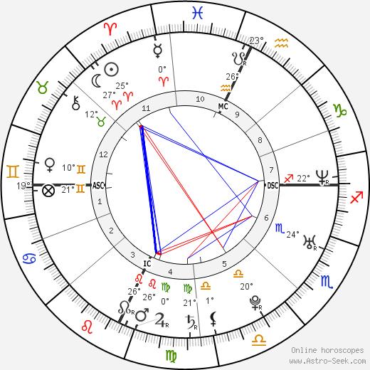 Carolina Crescentini birth chart, biography, wikipedia 2019, 2020