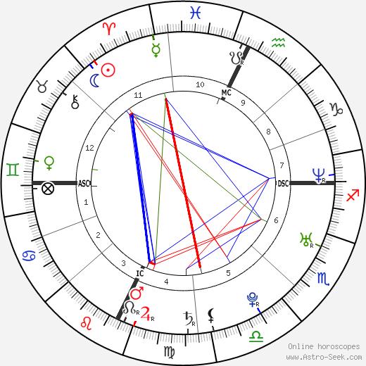 Carolina Crescentini astro natal birth chart, Carolina Crescentini horoscope, astrology