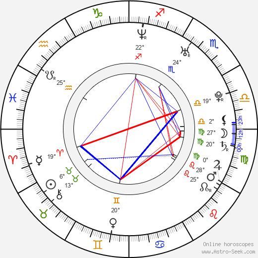 Channing Tatum birth chart, biography, wikipedia 2019, 2020