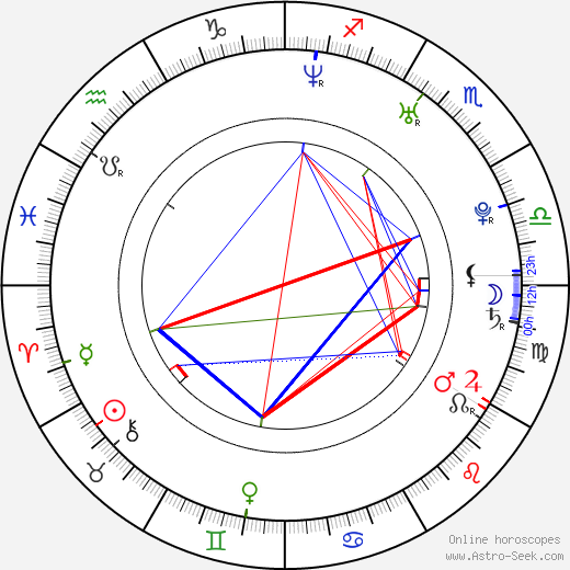 Channing Tatum astro natal birth chart, Channing Tatum horoscope, astrology
