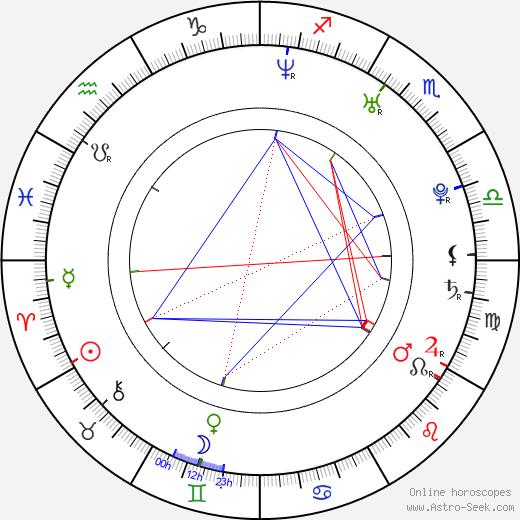 Christian Feist astro natal birth chart, Christian Feist horoscope, astrology