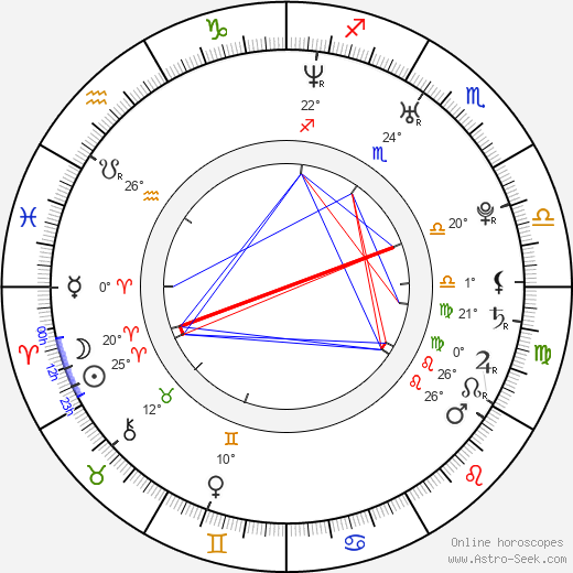 Claire Coffee birth chart, biography, wikipedia 2019, 2020
