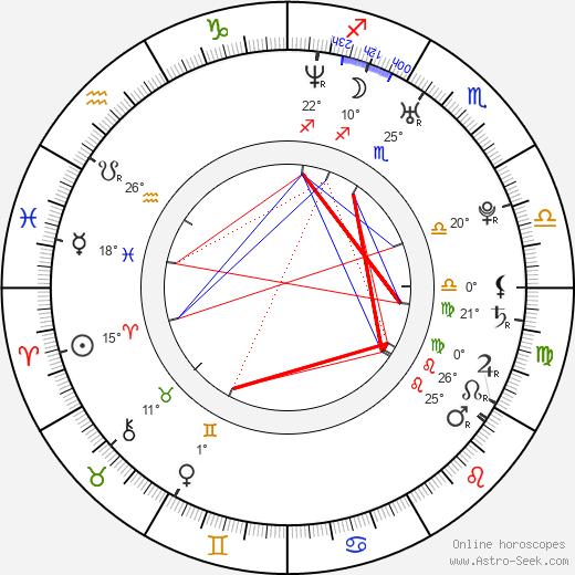 David Chocarro birth chart, biography, wikipedia 2019, 2020