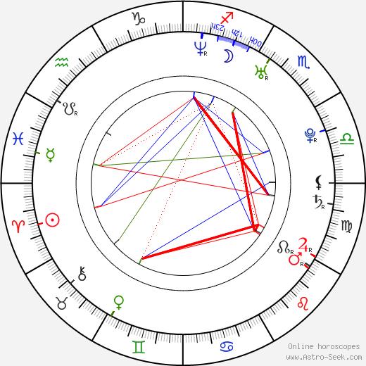 David Chocarro birth chart, David Chocarro astro natal horoscope, astrology