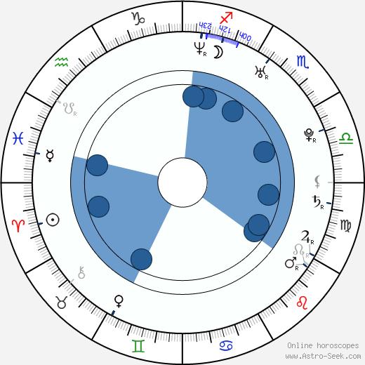 Erik Aude wikipedia, horoscope, astrology, instagram