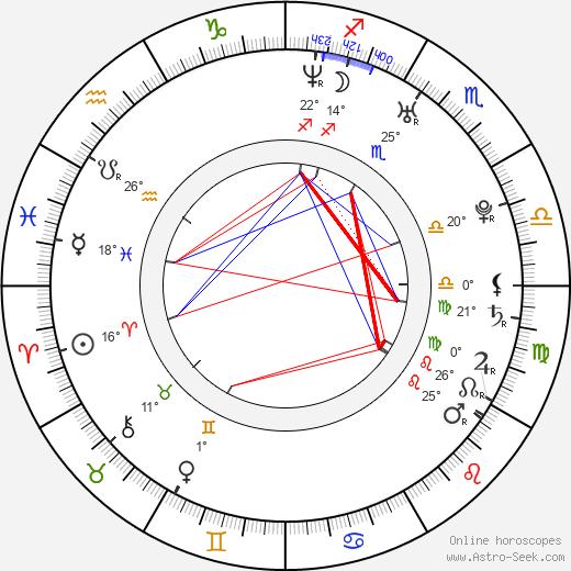 Erik Aude birth chart, biography, wikipedia 2019, 2020
