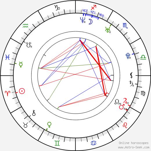Erik Aude birth chart, Erik Aude astro natal horoscope, astrology