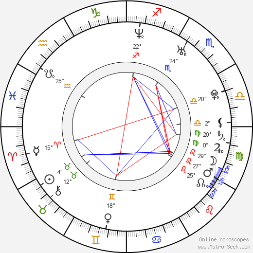 Eva Ventrubová birth chart, biography, wikipedia 2019, 2020