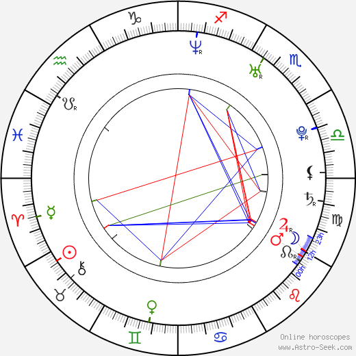 Eva Ventrubová birth chart, Eva Ventrubová astro natal horoscope, astrology