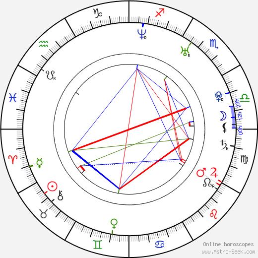 Hank Braxtan tema natale, oroscopo, Hank Braxtan oroscopi gratuiti, astrologia