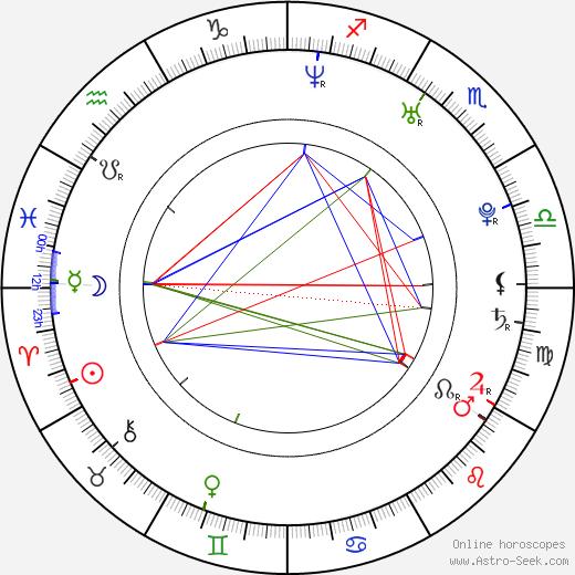 Jan Koštál birth chart, Jan Koštál astro natal horoscope, astrology