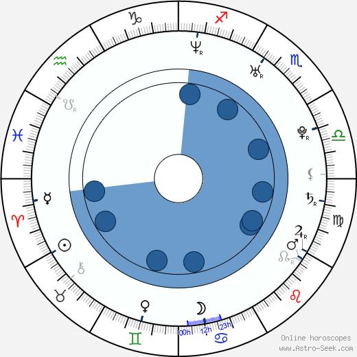 Jasmin Wagner wikipedia, horoscope, astrology, instagram