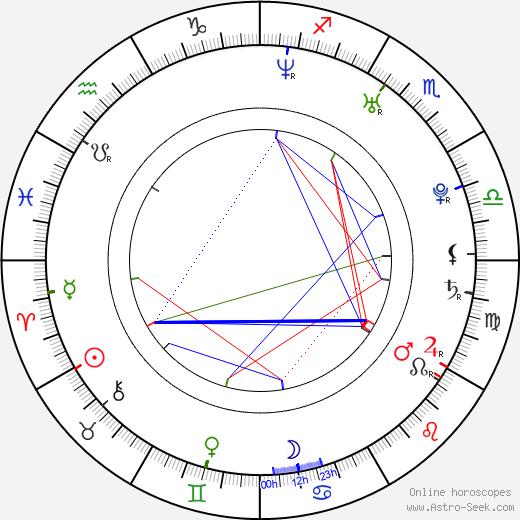 Блюмхен Jasmin Wagner день рождения гороскоп, Jasmin Wagner Натальная карта онлайн