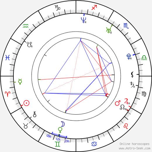 Jiří Beroun birth chart, Jiří Beroun astro natal horoscope, astrology