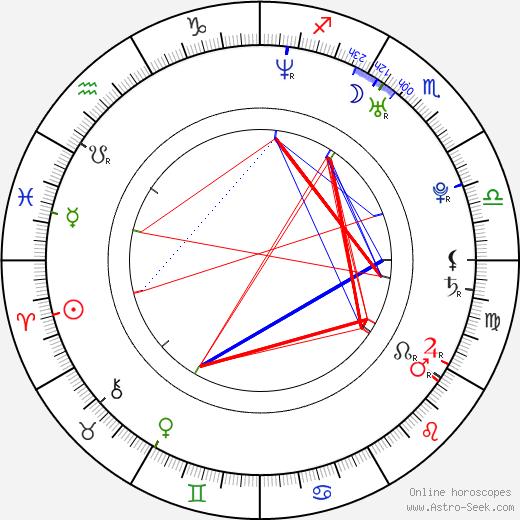 Johnny Borrell день рождения гороскоп, Johnny Borrell Натальная карта онлайн