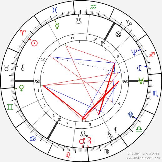Joris Mathijsen birth chart, Joris Mathijsen astro natal horoscope, astrology