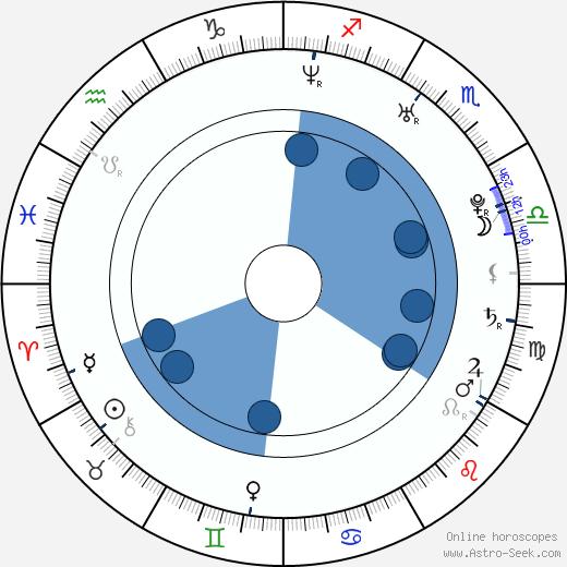 Josh Young wikipedia, horoscope, astrology, instagram