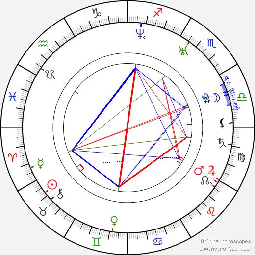 Josh Young tema natale, oroscopo, Josh Young oroscopi gratuiti, astrologia