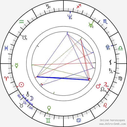 Juliette Marquis astro natal birth chart, Juliette Marquis horoscope, astrology