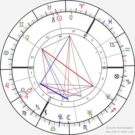 Киан Иган Kian Egan день рождения гороскоп, Kian Egan Натальная карта онлайн