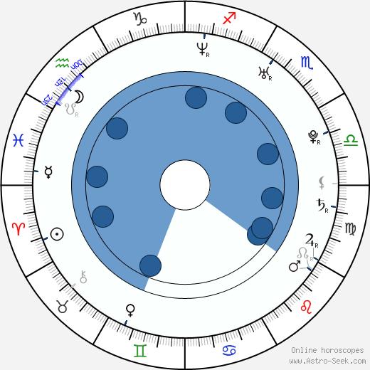 Kristine Blackport wikipedia, horoscope, astrology, instagram