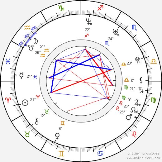 Kristine Blackport birth chart, biography, wikipedia 2019, 2020
