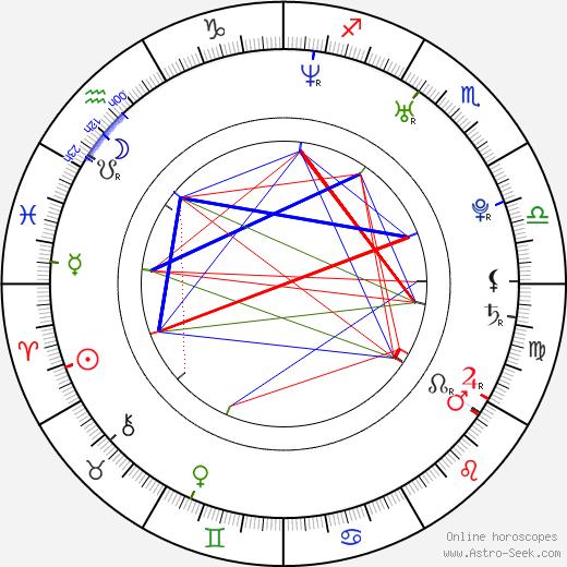 Kristine Blackport birth chart, Kristine Blackport astro natal horoscope, astrology