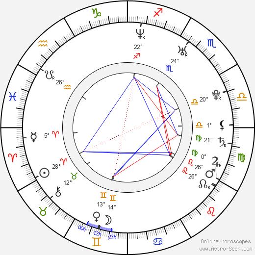 Laura Mennell birth chart, biography, wikipedia 2019, 2020