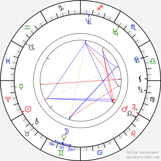 Laura Mennell astro natal birth chart, Laura Mennell horoscope, astrology