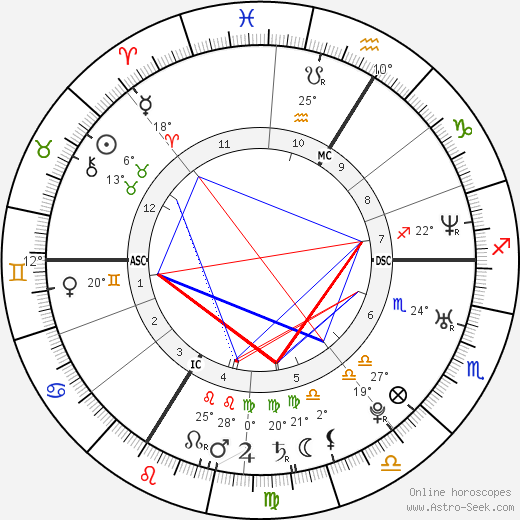 Laurent Ournac birth chart, biography, wikipedia 2019, 2020