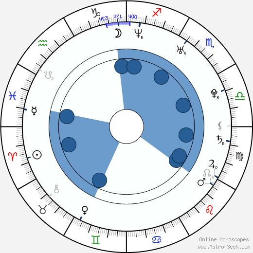 Lucie Kostelecká wikipedia, horoscope, astrology, instagram