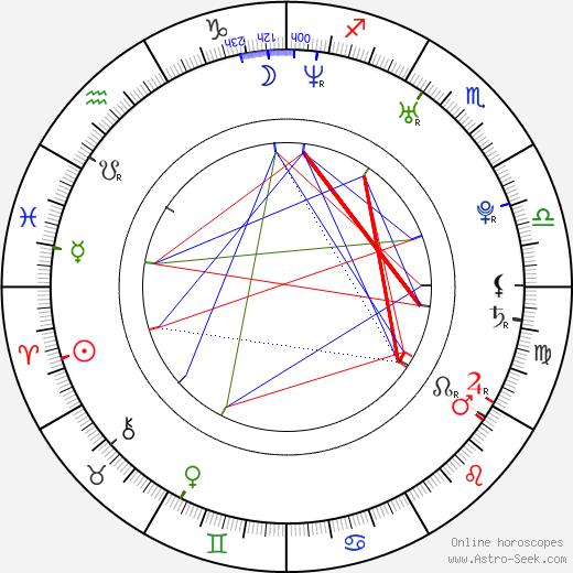Lucie Kostelecká birth chart, Lucie Kostelecká astro natal horoscope, astrology
