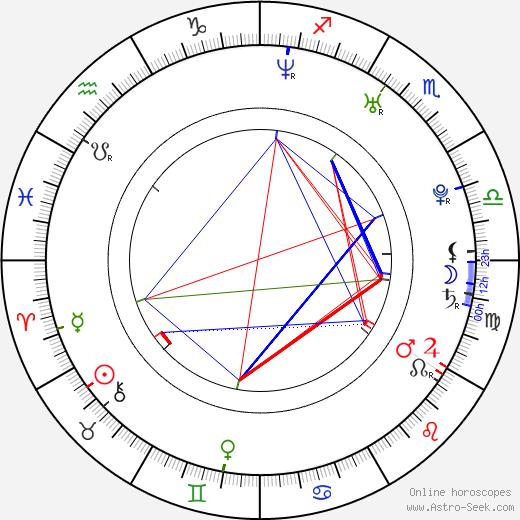 Luděk Slabý день рождения гороскоп, Luděk Slabý Натальная карта онлайн
